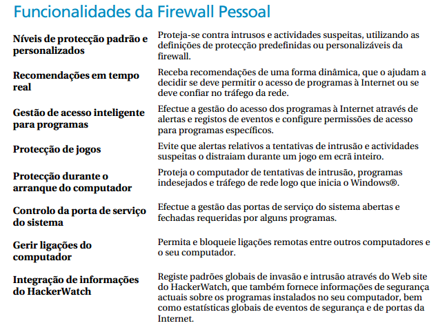 2 Funcionalidade Imagem X Funcionalidade McAfee Security Center http://download.mcafee.