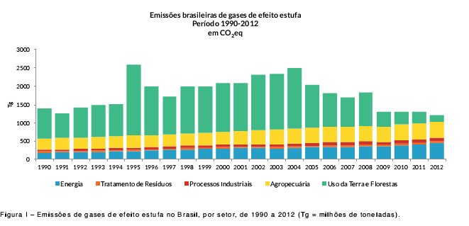 Brazilian GHG Emissions (1990 2012) CO 2 e (Energy) (Waste) (Industrial