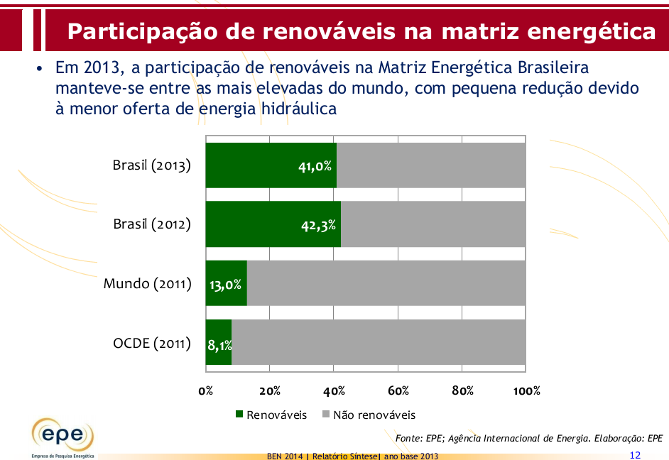 Renewables Resources in the Brazilian Energy Mix World