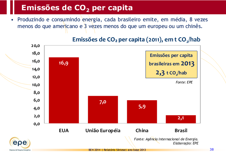 CO 2 Emissions per capita Producing and consuming energy, each Brazilian emits 8 times less CO 2 than an