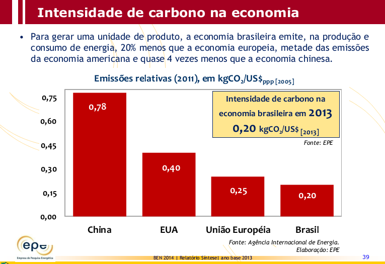 Carbon Intensity in the Economy To generate a unit of production, the CO 2 emission from the Brazilian economy