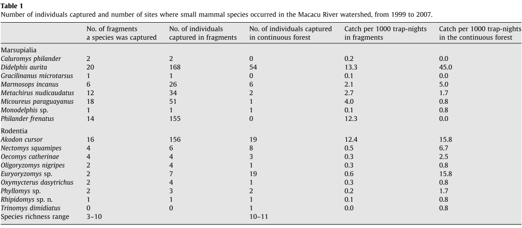 Land use vs. fragment size and isolation as determinants of small mammal composition and richness in Atlantic Forest remnants.