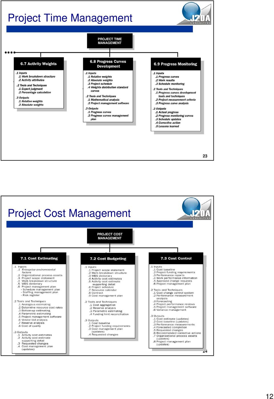 Project Cost PROJECT
