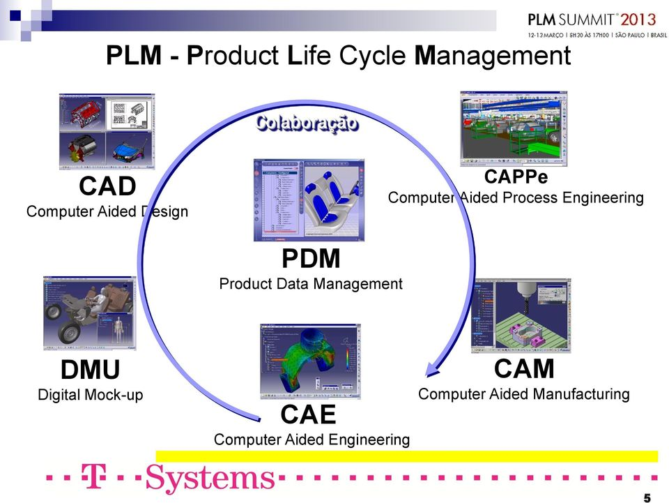 Engineering PDM Product Data Management DMU Digital