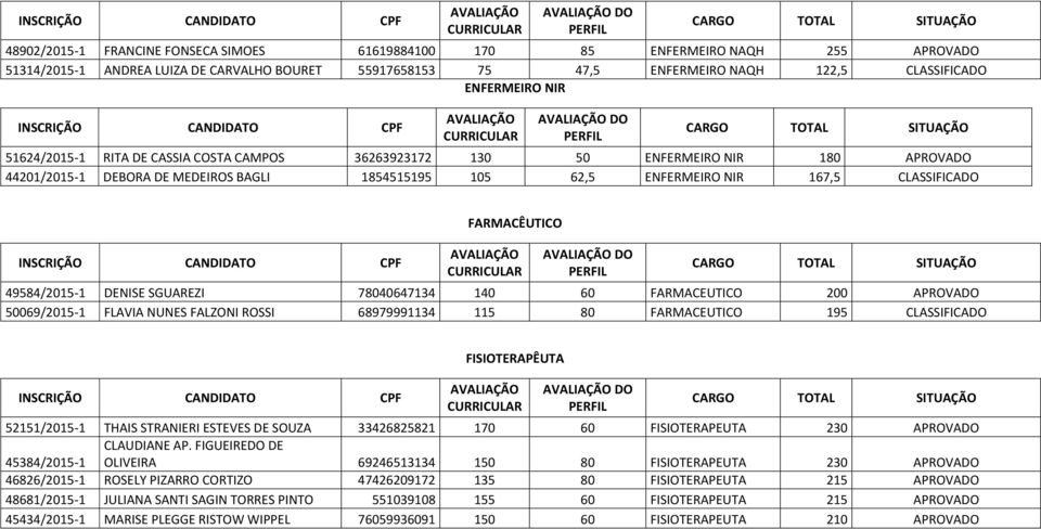 DO 49584/2015-1 DENISE SGUAREZI 78040647134 140 60 FARMACEUTICO 200 APROVADO 50069/2015-1 FLAVIA NUNES FALZONI ROSSI 68979991134 115 80 FARMACEUTICO 195 CLASSIFICADO FISIOTERAPÊUTA DO 52151/2015-1