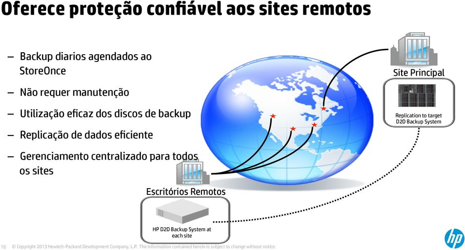 eficiente Site Principal Replication to target D2D Backup System Gerenciamento