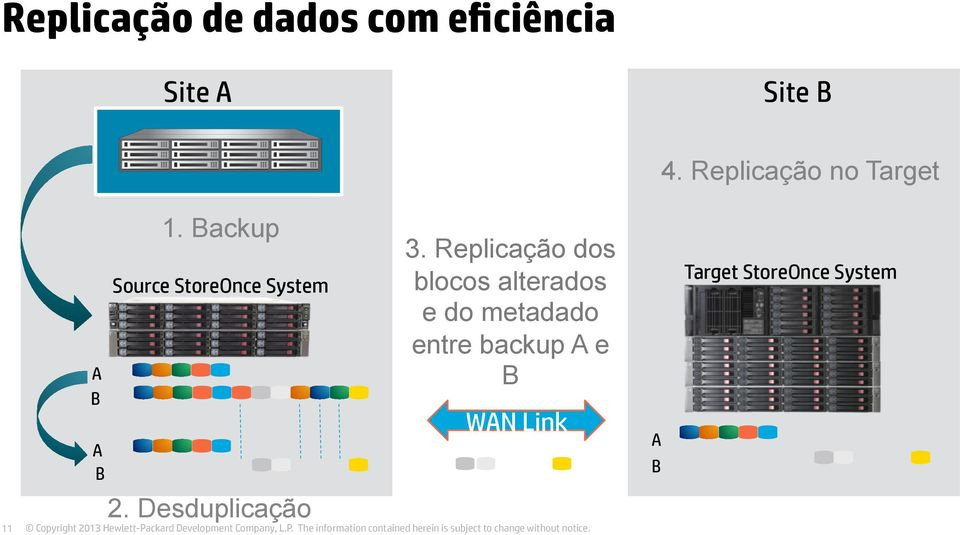 Backup Source StoreOnce System 3.
