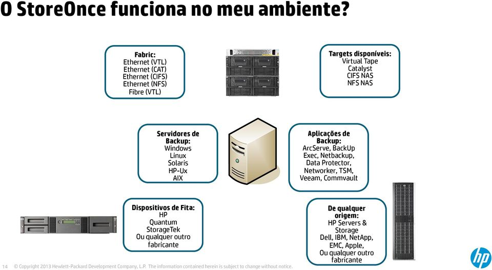 NFS NAS Servidores de Backup: Windows Linux Solaris HP-Ux AIX Aplicações de Backup: ArcServe, BackUp Exec, Netbackup, Data