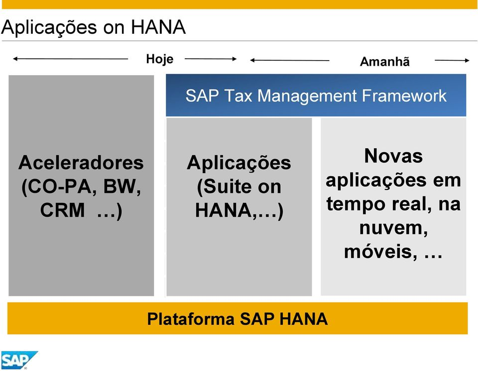 Aplicações (Suite on HANA, ) SAP Planning & Consolidation SAP Sales & Operational Planning SAP Supplier SAP Demand Signal Management SAP Accelerated Trade Promotion Planning Suite on HANA (ECC)