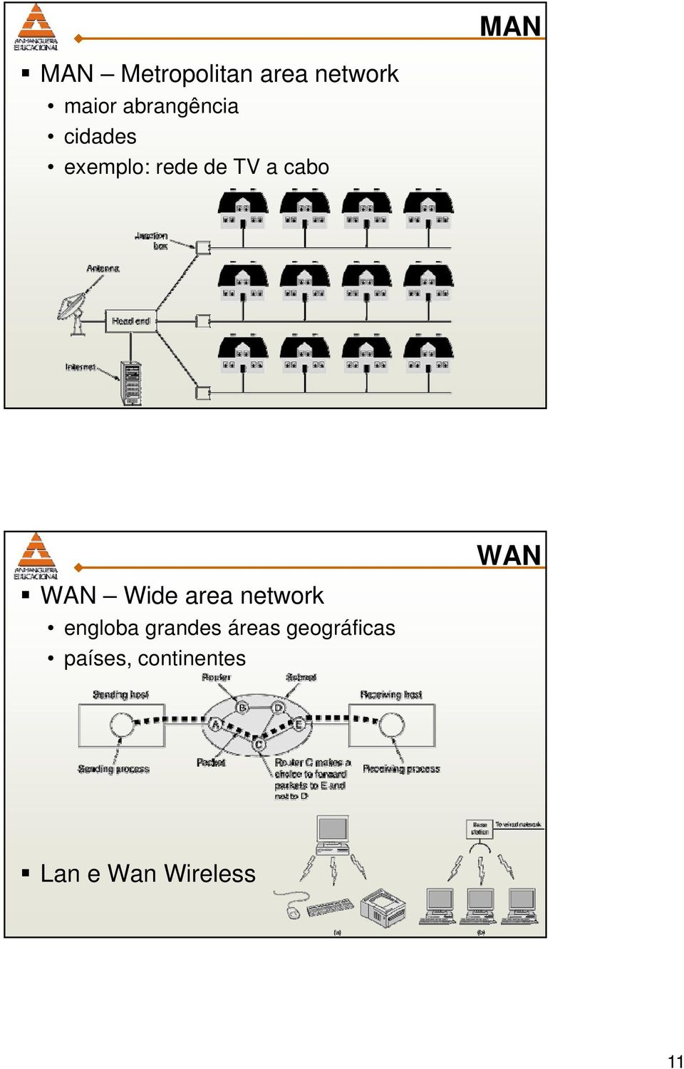 WAN WAN Wide area network engloba grandes