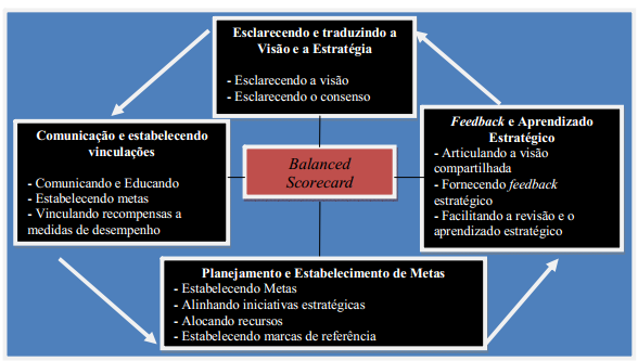 49 FIGURA08. Os quatro processos do Balanced Scorecard Fonte: Adaptado de Padoveze, (2007, p.