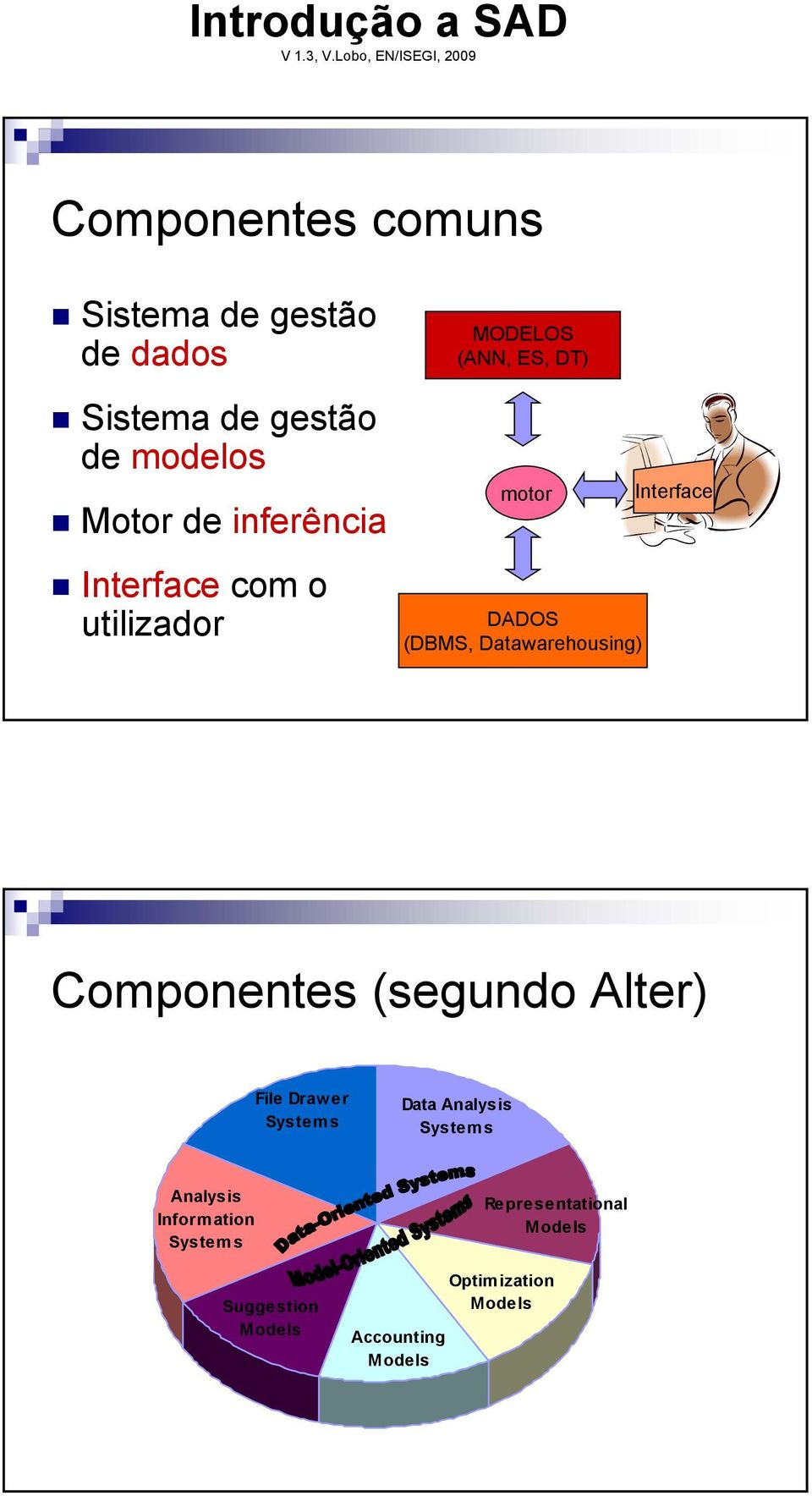 Datawarehousing) Interface Componentes (segundo Alter) File Draw er Systems Data Analysis
