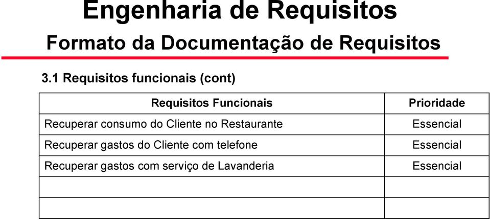 do Cliente no Restaurante Recuperar gastos do Cliente com telefone