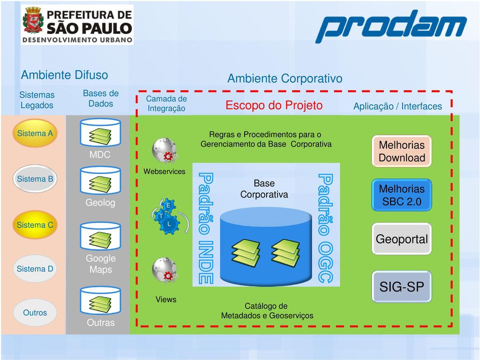 Corporativa Melhorias Download Sistema B Geolog Webservices E Base Corporativa Melhorias SBC 2.