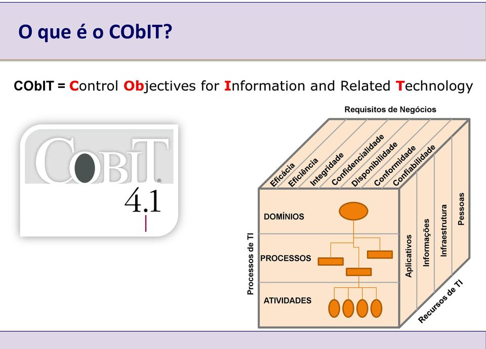 CObIT = Control Objectives for Information and
