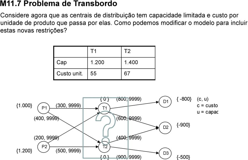 T1 T2 Cap 1.200 1.400 Custo unit. 55 67 { 0 } (800, 9999) { -800} (c, u) D1 {1.