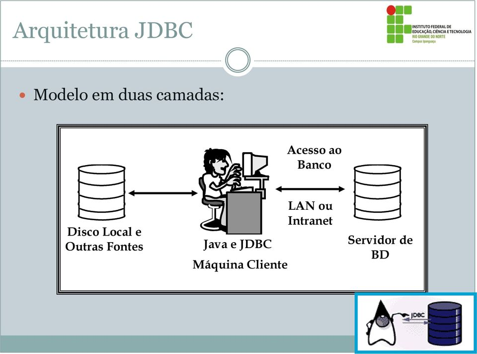 Local e Outras Fontes Java e JDBC