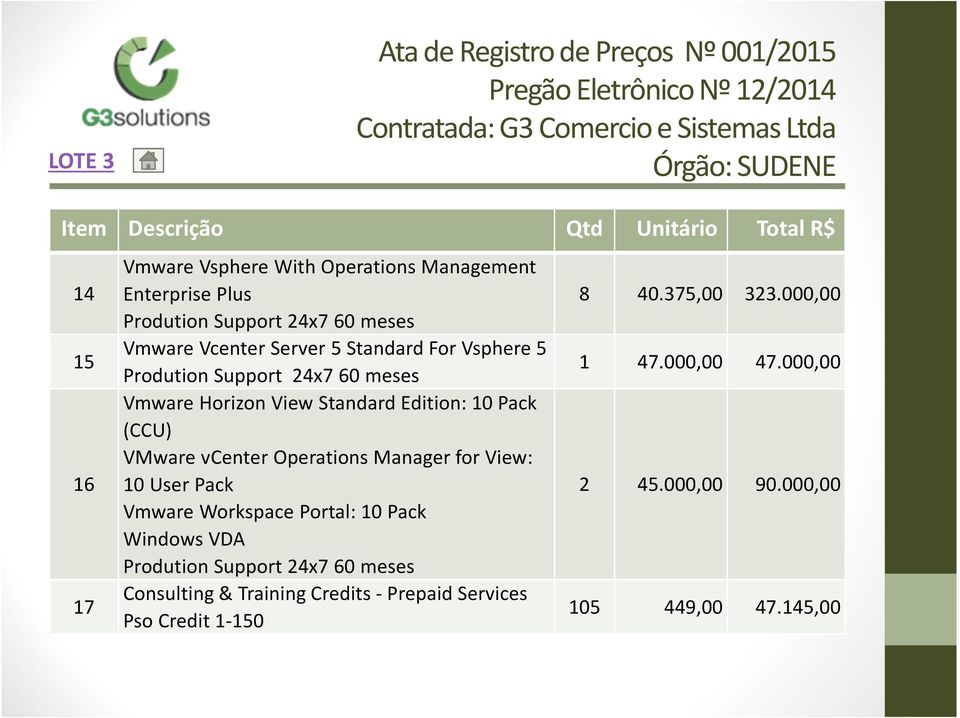 vcenteroperationsmanager for View: 10 UserPack Vmware Workspace Portal: 10 Pack Windows VDA Prodution Support 24x760 meses