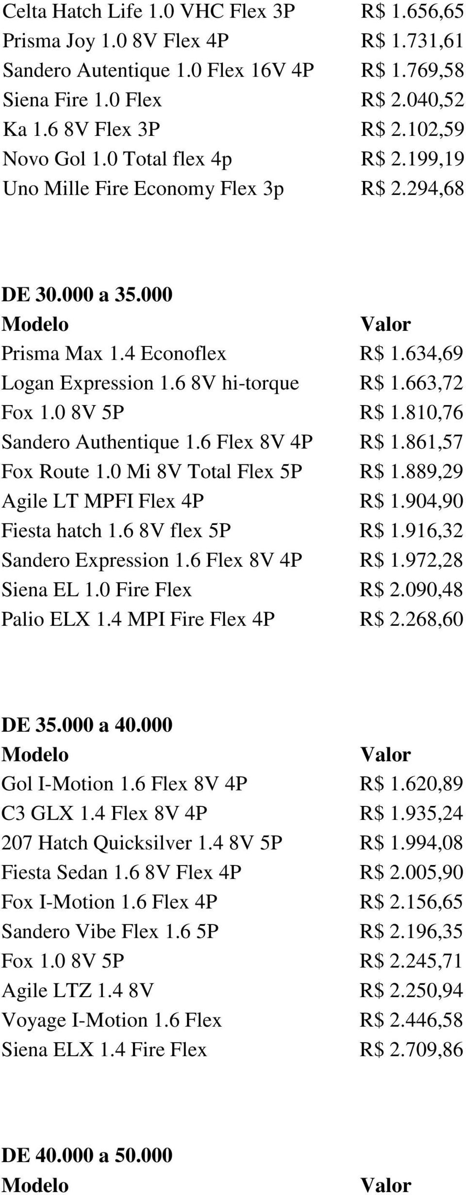 0 8V 5P R$ 1.810,76 Sandero Authentique 1.6 Flex 8V 4P R$ 1.861,57 Fox Route 1.0 Mi 8V Total Flex 5P R$ 1.889,29 Agile LT MPFI Flex 4P R$ 1.904,90 Fiesta hatch 1.6 8V flex 5P R$ 1.