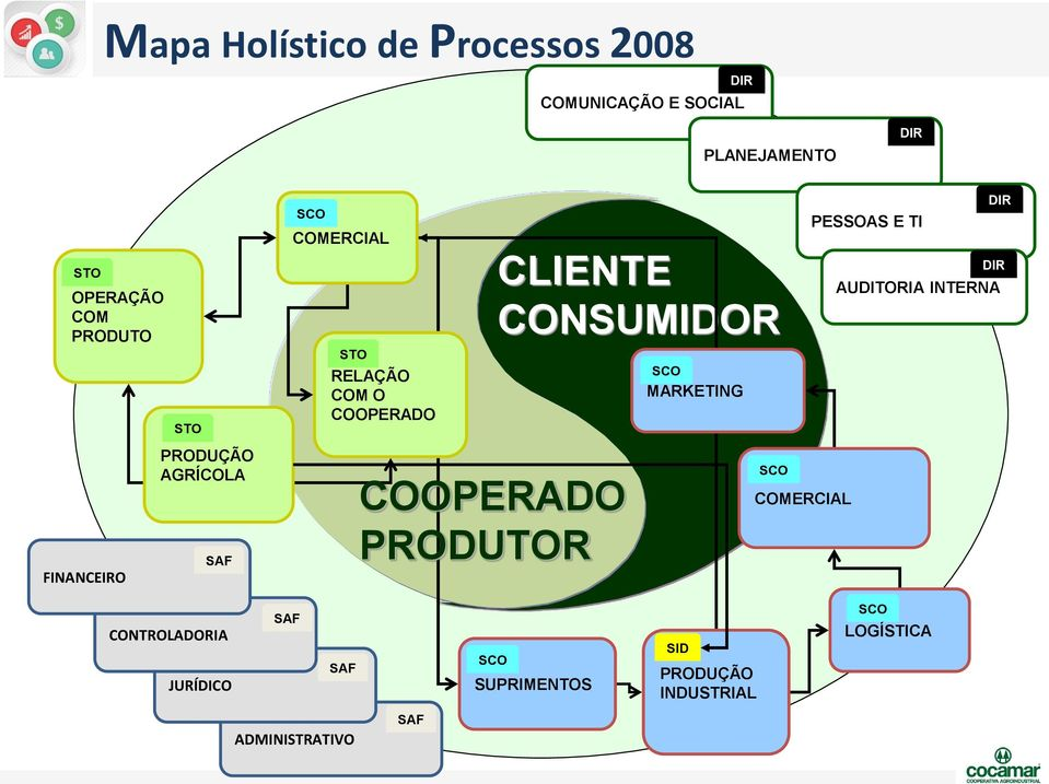PRODUTOR CLIENTE CONSUMIDOR SCO MARKETING SCO COMERCIAL PESSOAS E TI DIR DIR AUDITORIA INTERNA