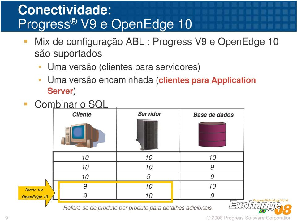 para Application Server) Combinar o SQL Cliente Servidor Base de dados Novo no OpenEdge 10