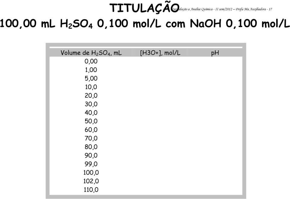 mol/l Volume de H 2 SO 4, ml [H3O+], mol/l ph 0,00 1,00 5,00