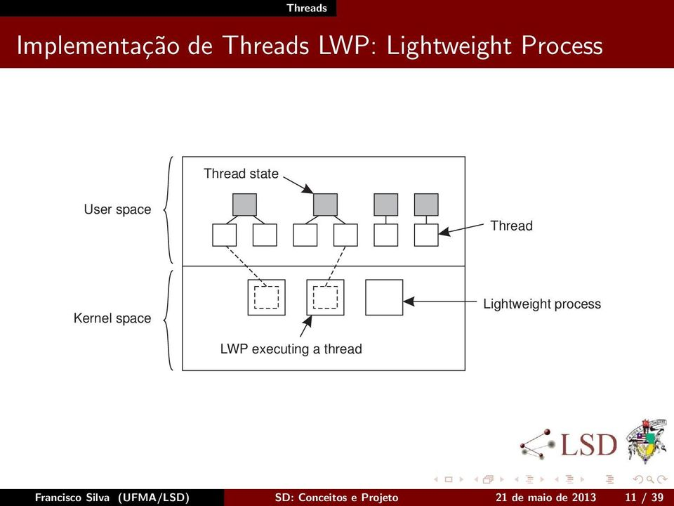 Lightweight process LWP executing a thread Francisco
