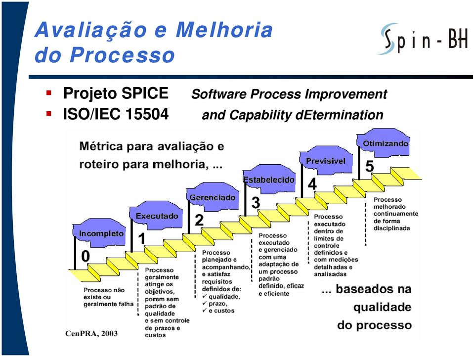 ISO/IEC 15504 Software