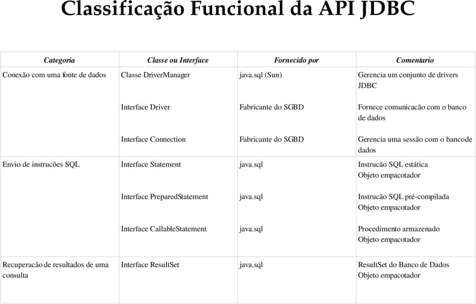 sql (Sun) Gerencia um conjunto de drivers JDBC Interface Driver Fabricante do SGBD Fornece comunicacão com o banco de dados Interface Connection Fabricante do SGBD Gerencia uma
