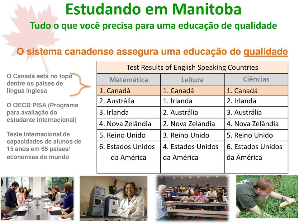 Results of English Speaking Countries Matemática Leitura Ciências 1. Canadá 1. Canadá 1. Canadá 2. Austrália 1. Irlanda 2. Irlanda 3. Irlanda 2. Austrália 3. Austrália 4.