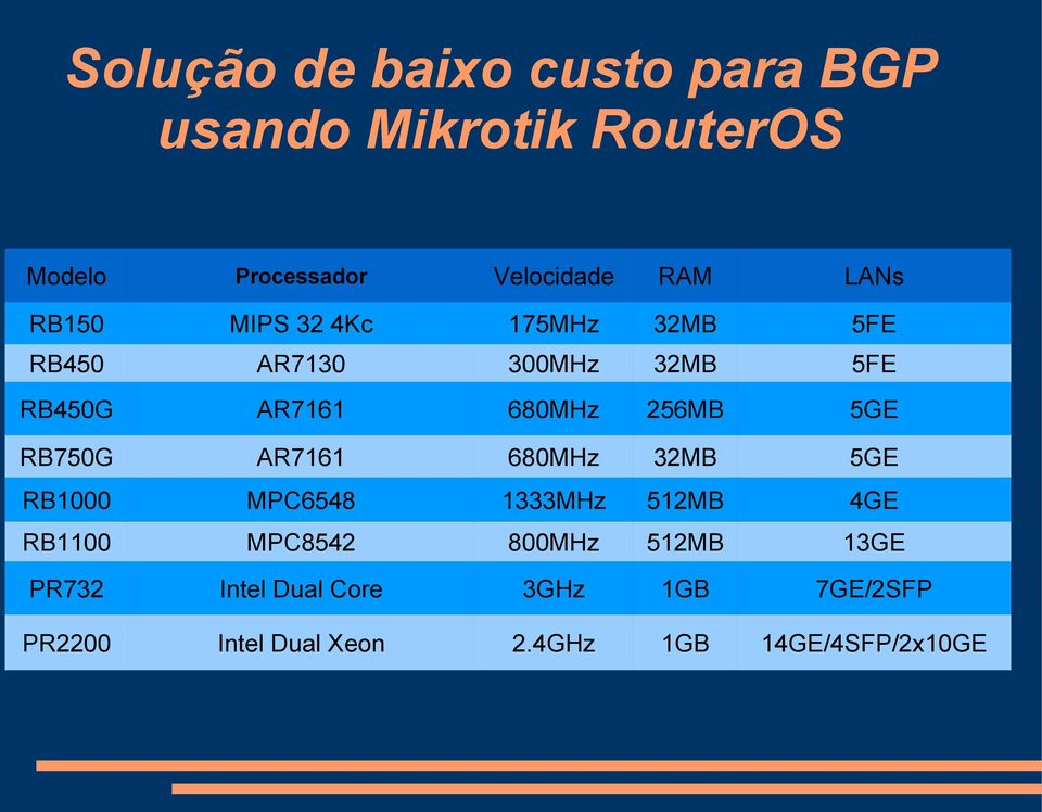 5GE RB1000 MPC6548 1333MHz 512MB 4GE RB1100 MPC8542 800MHz 512MB 13GE PR732
