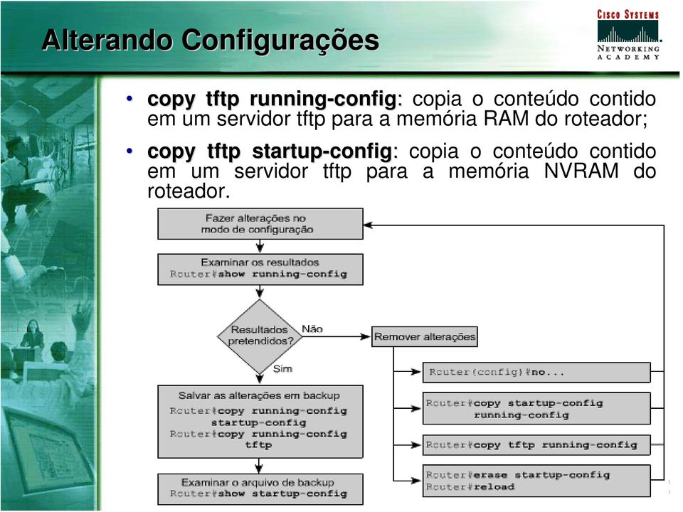 RAM do roteador; copy tftp startup-config config:  NVRAM do