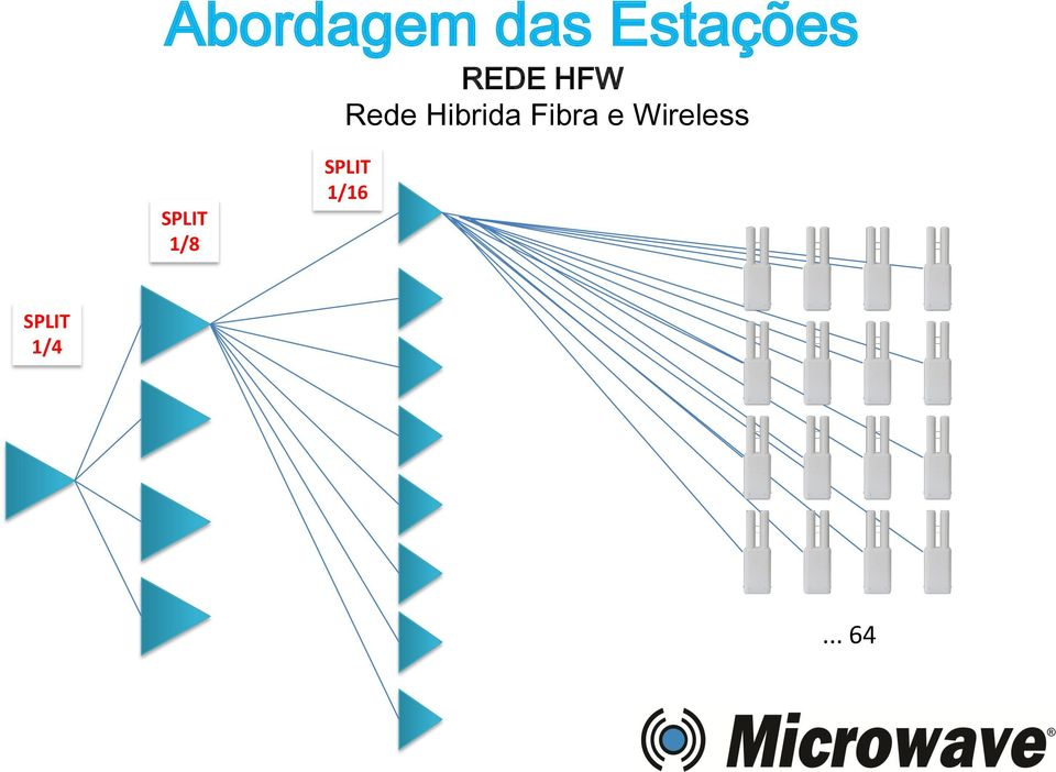 Fibra e Wireless SPLIT