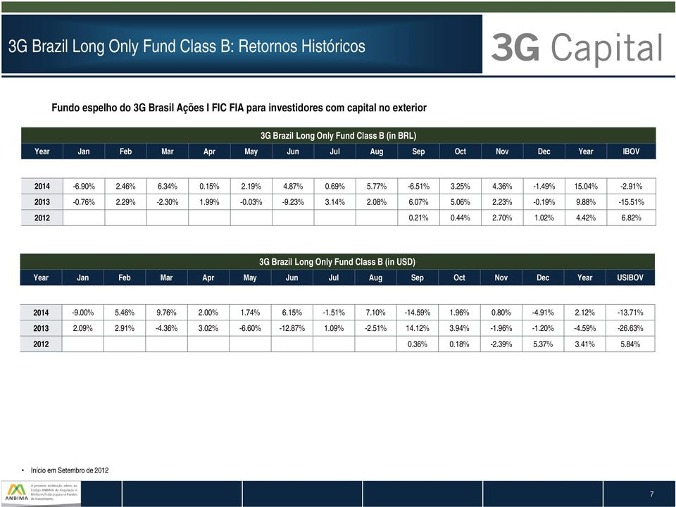 07% 5.06% 2.23% -0.19% 9.88% -15.51% 2012 0.21% 0.44% 2.70% 1.02% 4.42% 6.82% 3G Brazil Long Only Fund Class B (in USD) Year Jan Feb Mar Apr May Jun Jul Aug Sep Oct Nov Dec Year USIBOV 2014-9.00% 5.