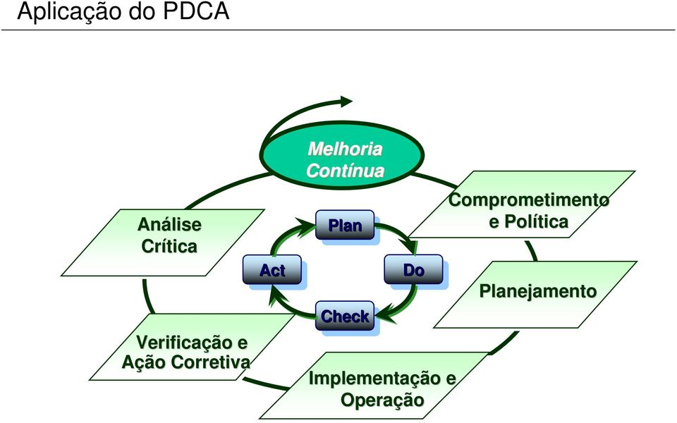 Plan Plan Check Check Do Do Implementação e