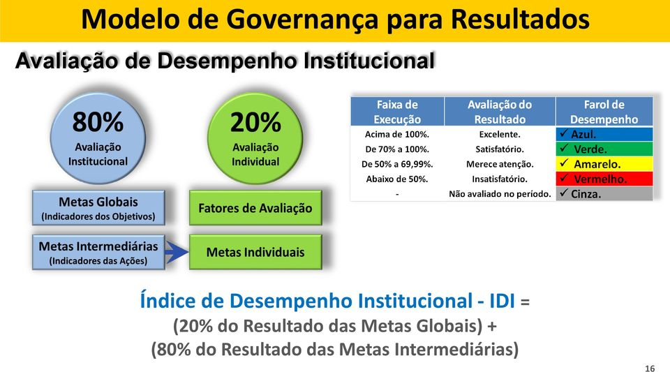 Institucional - IDI = (20% do Resultado das Metas