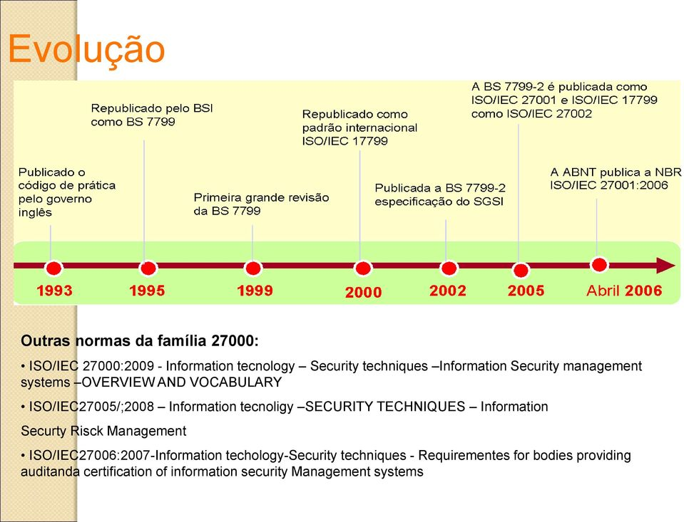 SECURITY TECHNIQUES Information Securty Risck Management ISO/IEC27006:2007-Information techology-security