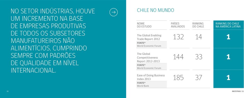CHILE NO MUNDO Nome Países Ranking Ranking do Chile do estudo Avaliados do Chile na América Latina The Global Enabling Trade Report