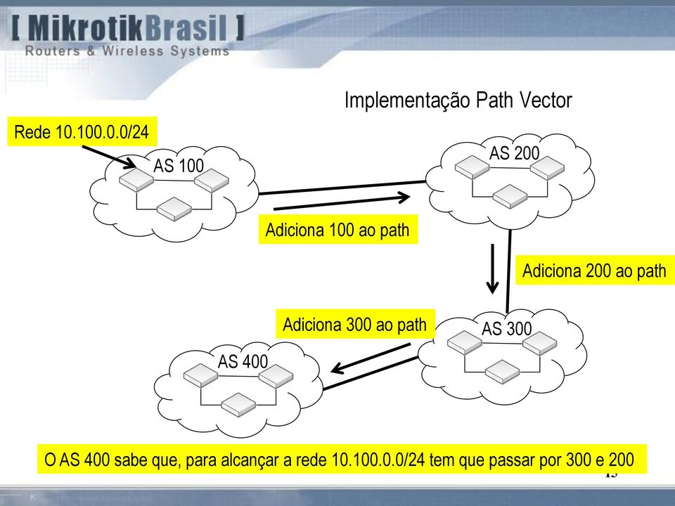 Adiciona 100 ao path Adiciona 200 ao path AS 400