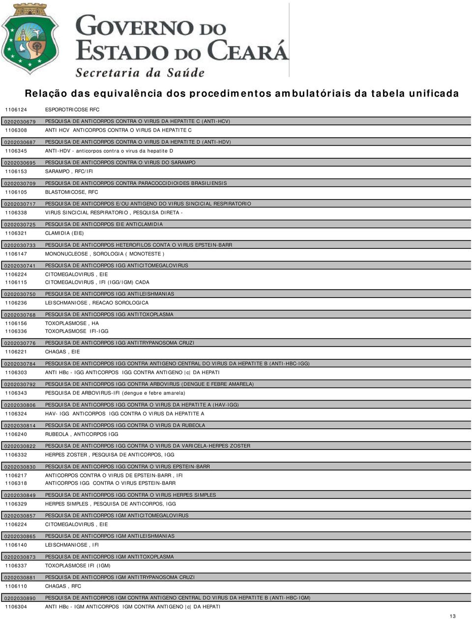 ANTICORPOS CONTRA PARACOCCIDIOIDES BRASILIENSIS 1106105 BLASTOMICOSE, RFC 0202030717 PESQUISA DE ANTICORPOS E/OU ANTIGENO DO VIRUS SINCICIAL RESPIRATORIO 1106338 VIRUS SINCICIAL RESPIRATORIO,