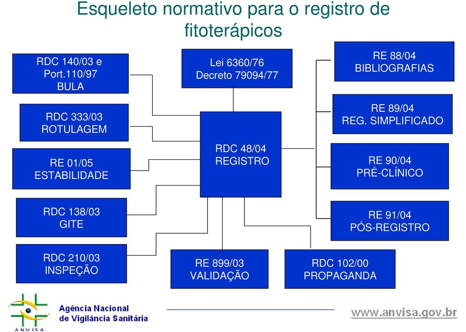RDC 48/04 REGISTRO RE 88/04 BIBLIOGRAFIAS RE 89/04 REG.