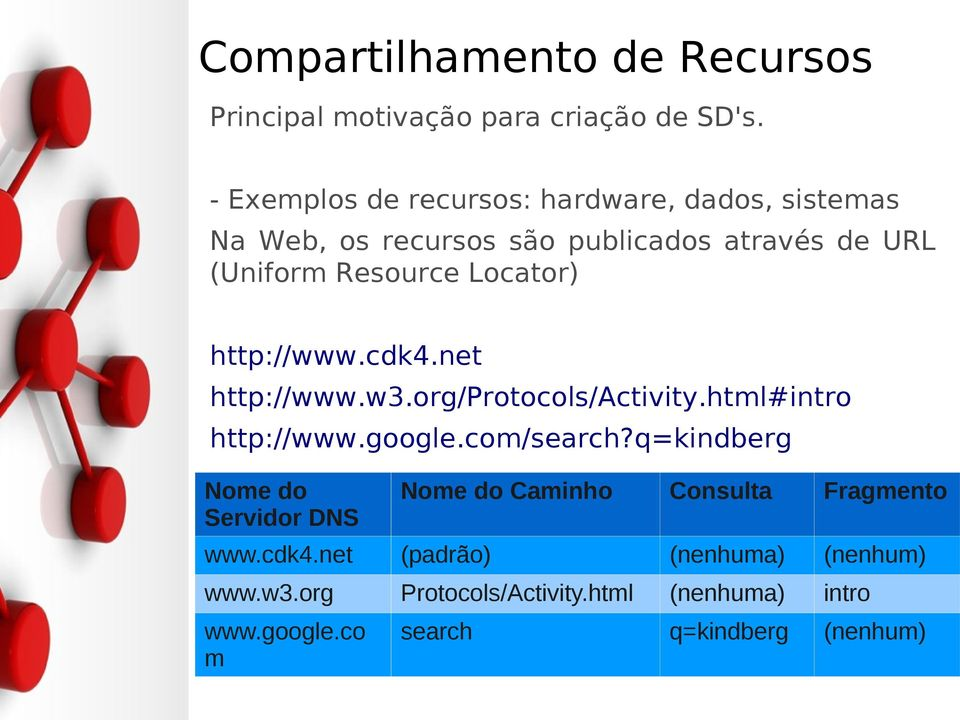 Locator) http://www.cdk4.net http://www.w3.org/protocols/activity.html#intro http://www.google.com/search?
