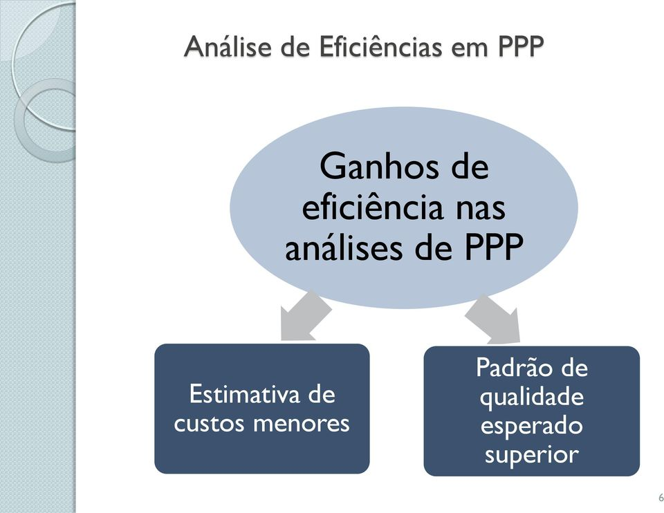 de PPP Estimativa de custos