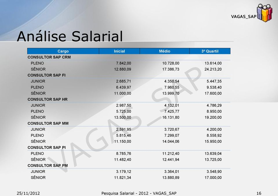 425,77 8.950,00 SÊNIOR 13.500,00 16.131,80 19.200,00 CONSULTOR SAP MM JUNIOR 2.591,95 3.720,67 4.200,00 PLENO 5.815,46 7.299,07 8.558,92 SÊNIOR 11.150,00 14.044,06 15.