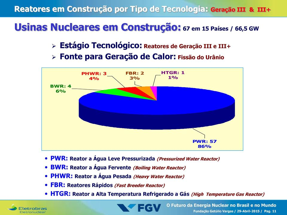 Pressurizada (Pressurized Water Reactor) BWR: Reator a Água Fervente (Boiling Water Reactor) PHWR: Reator a Água Pesada (Heavy Water Reactor) FBR: