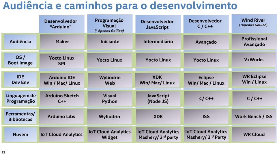 Linux Wyliodrin Web XDK Win/ Mac/ Linux Eclipse Win/ Mac / Linux WR Eclipse Win / Linux Linguagem de Programação Arduino Sketch C++ Visual Python JavaScript (Node JS) C/ C++ C / C++ Ferramentas/