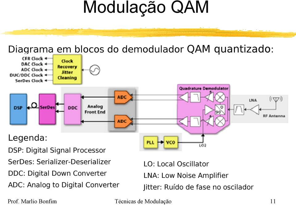ADC: Analog to Digital Converter LO: Local Oscillator LNA: Low Noise