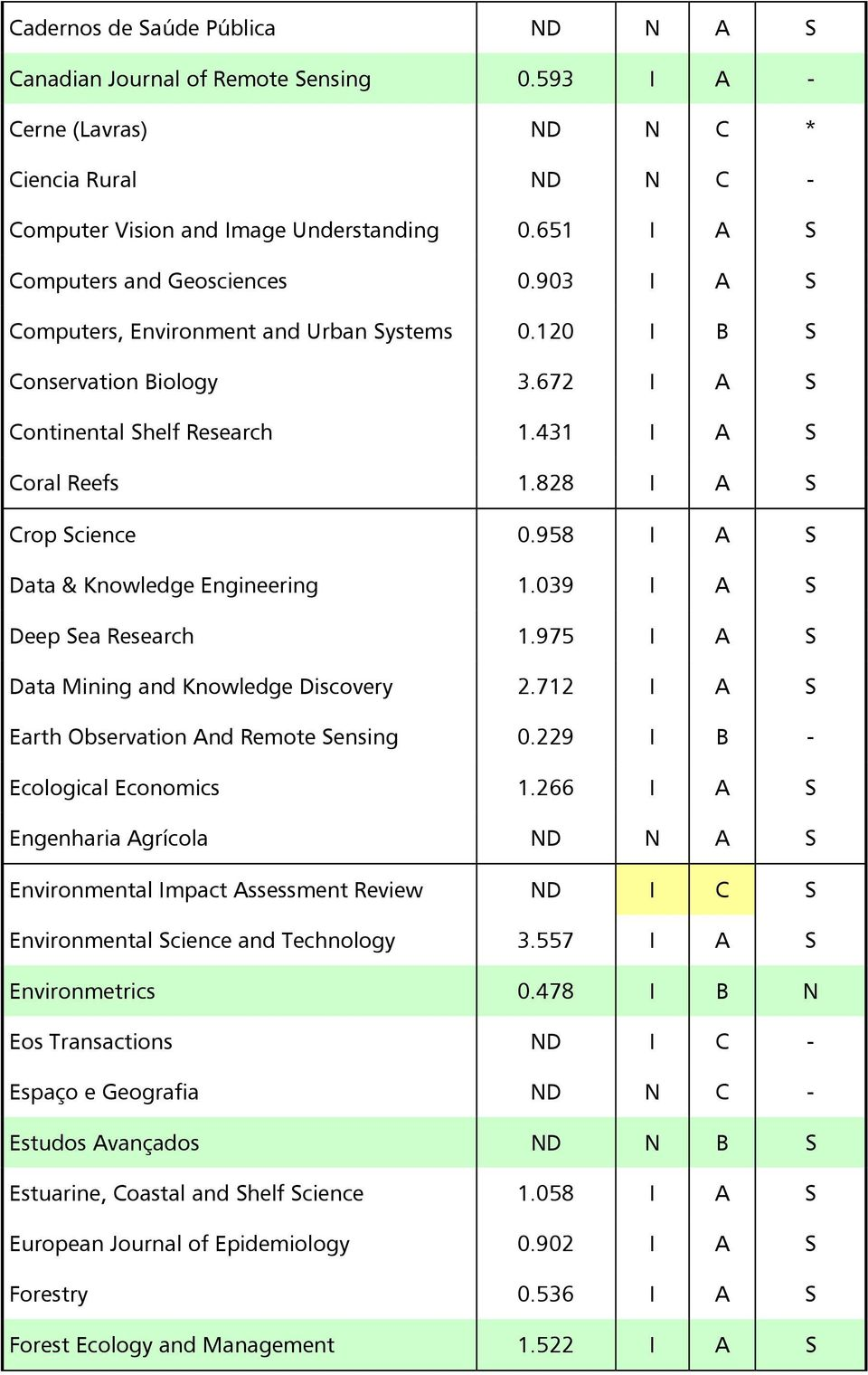 828 I A S Crop Science 0.958 I A S Data & Knowledge Engineering 1.039 I A S Deep Sea Research 1.975 I A S Data Mining and Knowledge Discovery 2.712 I A S Earth Observation And Remote Sensing 0.
