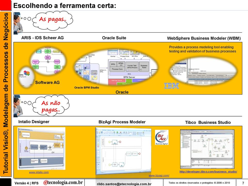 testing and validation of business processes Software AG As não pagas.