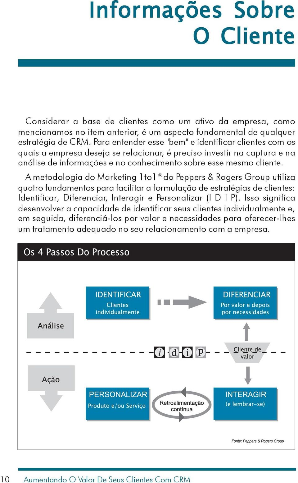 A metodologia do Marketing 1to1 do Peppers & Rogers Group utiliza quatro fundamentos para facilitar a formulação de estratégias de clientes: Identificar, Diferenciar, Interagir e Personalizar (I D I
